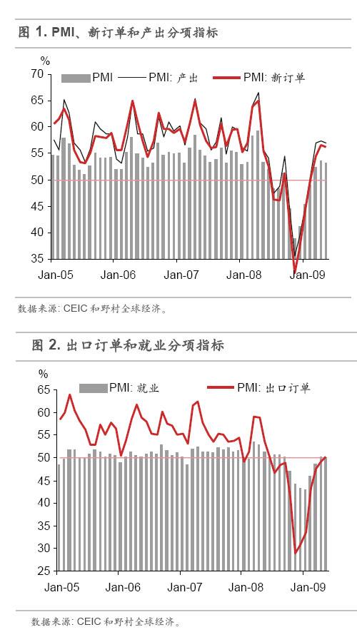 野村证券:内地PMI连续3个月超50 09年经济将V型复苏