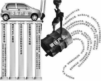 政策解读:结构调整推动产业转型