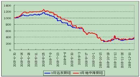 LME)的钢坯期货走势图.(来源:国泰君安期货)-境外交易所钢材