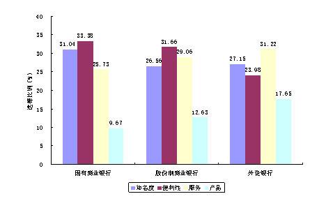 银行研究报告-中国商业银行消费者调查报告_投