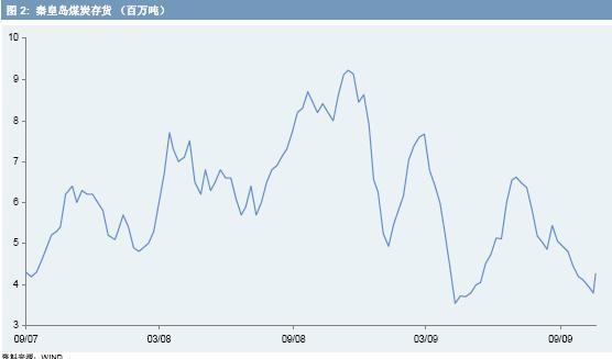 点击图片查看详细数据 摩根大通董事总经理, 中国证券和大宗商品主席 李晶 (Jing Ulrich) 中国9月份煤炭进口达到1,255万吨,较8月份增长6.6%,恢复上升趋势。在该上升趋势中,09年第一季度至第三季度净进口量环比增幅达到2200%(见图1)。面对小规模煤矿合理化带来的产量制约,中国将在今年首次成为煤炭净进口国。  图1 在8月份煤炭进口下滑后,中国买家再度利用国际热煤价格自8月中旬开始出现的下降。自9月末以来,国内现货价格上涨约11%,达到每吨5元人民币;因为国内煤炭需求增加,尤其是来自