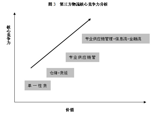 物流投资:供应链管理公司将受资本热捧