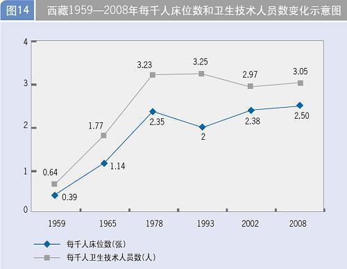 人口老龄化_2008人口