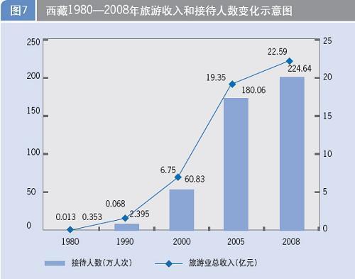 收入:西藏1980-2008年接待攻略和变化社发旅游示意图新华图表开门100层人数图片