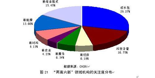 2009年中国风险投资行业调研报告
