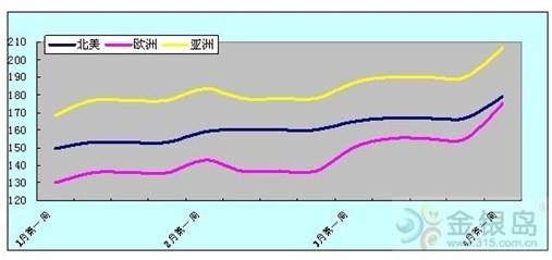 亚洲钢材市场价格走势图图片