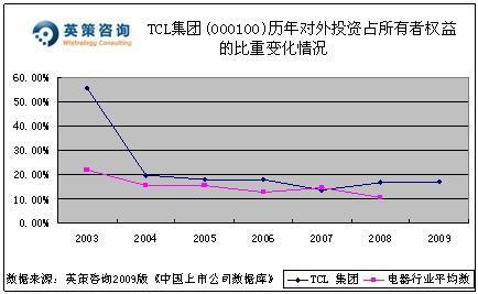 从资本结构看,数据显示tcl集团的资产负债率长期