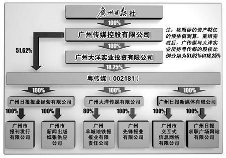 股权结构图.刘建平