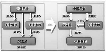 中国平安,深发展,平安银行三者股权结构变更图