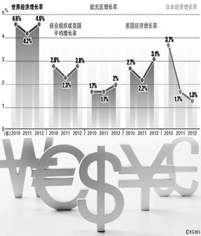 世界经济结构进入调整期