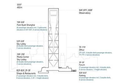 蒂森克虏伯双层轿厢电梯为上海环球金融中心添色