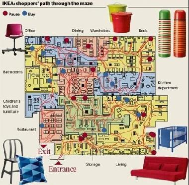 宜家商场内迷宫式的设计