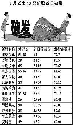 东方国信[52.7510.01%]