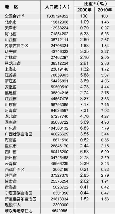 北京常住人口达1961万突破承载能力