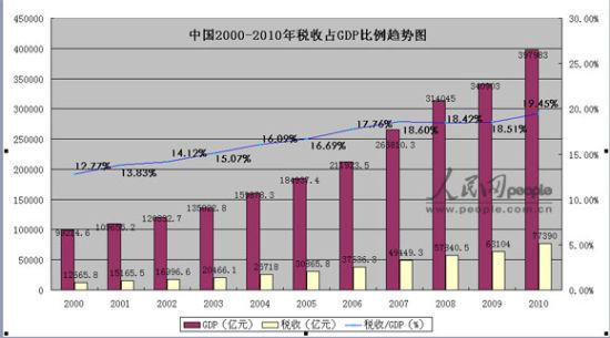 财政收入占gdp比重_江西省财政厅