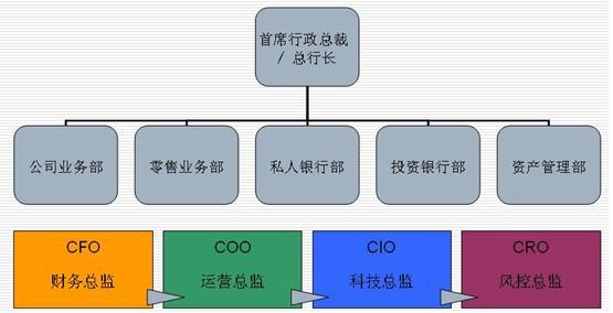 母银行下的子公司,事业部制是其主要组织形式,相对独立的服务模式和