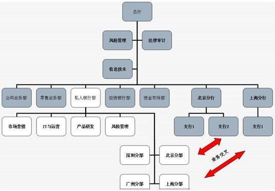 事业部制模式私人银行业务的组织形式