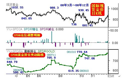 参考全球最大的黄金ETF-SPDR Gold Trust战略操作路线,坚信黄金宏观牛市 回顾全球最大的黄金上市交易基金(ETF)SPDR Gold Trust在2004年11月18日第一笔购买8.09吨黄金以来的交易,以及对应的国际现货金价K线图示:  我们可以看出如下特征:SPDR的黄金持仓没有出现象金价一样波动的波浪式曲线,而是更为平滑,这体现出SPDR无视金价阶段性波动而坚定长线看涨的战略思维。即便在08年金融危机期间,欧美金融机构曾遭遇阶段性流动不足的危机,促使金价大幅下跌,SPDR也没有相应的大
