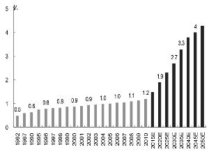 我国人口老龄化_2010年我国人口数
