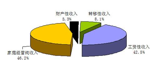 2015年国家财政收入结构