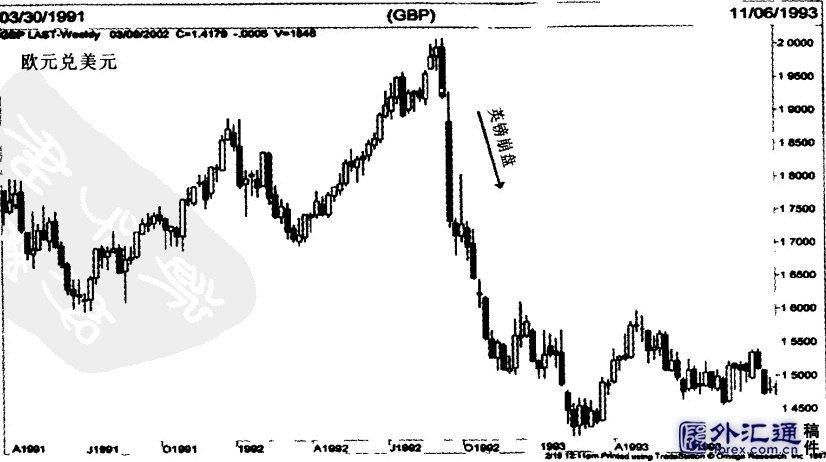 外汇交易快速入门-振荡器预测市场变化