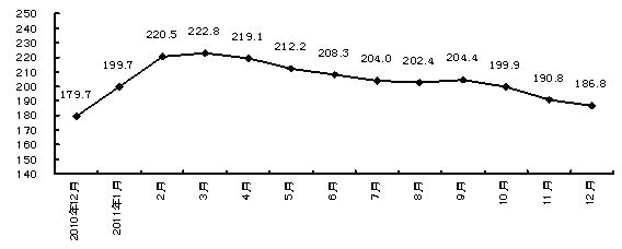cru国际钢材综合价格指数走势图图片
