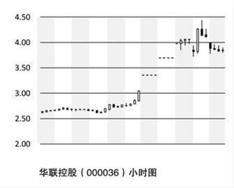 华联控股_前海概念还看华联控股 短期涨幅已高耐心等待更佳买点_财经_凤凰网