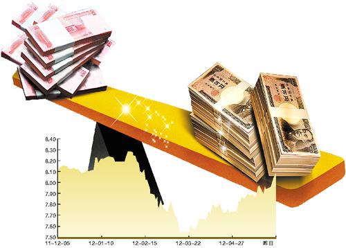 ...汇率中间价上涨284个基点报8.097.专家称中日货币直接兑换...