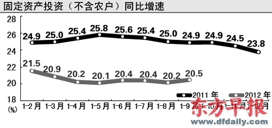 美国gdp季度增速_26省份gdp增速_2012年4季度gdp增速
