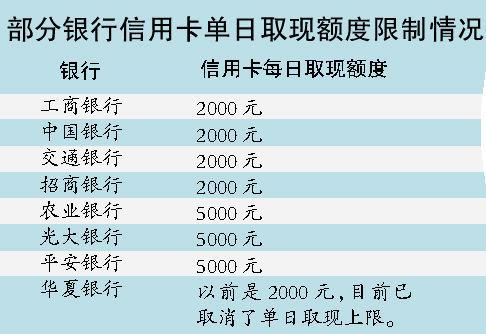 建行信用卡提现额度_建行信用卡日取现额调至5000 利息多150%_财经_凤凰网