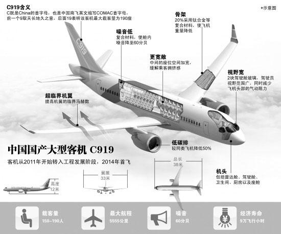 第九届中国国际航空航天博览会即将于本月中旬举行,中国C919大型客机、ARJ21-700新支线飞机将联袂亮相,进行飞行表演和地面展示。 珠海航展主办方之一的中国商用飞机有限责任公司7日对外透露,本届航展期间,该公司正在进行型号合格审定试飞的ARJ21-700新支线飞机将飞赴珠海进行飞行表演和地面展示;正在进行详细设计的C919大型客机则将首次以声光电结合的形式进行全新形象展示。 同时,中国商飞公司还将发布20122031年市场预测报告,并与中外客户签署新的C919大型客机购机协议。 作为大型客机项目实施