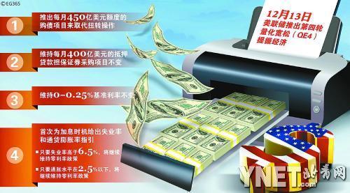 (1 /1张)            美联储宣布第四轮量化宽松政策(qe4)   每月图片