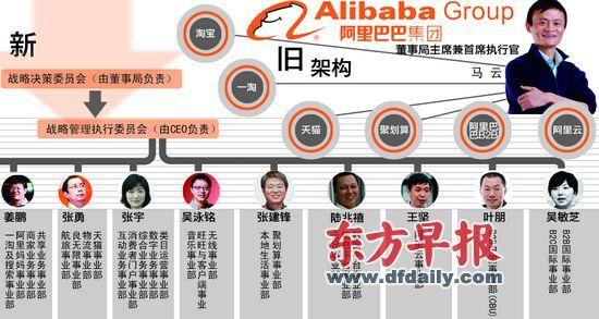 郁斐 制图 近来,中国几家领军企业不约而同展开顶层设计。继新浪、联想之后,阿里巴巴集团(下称阿里)也对公司组织架构再动大手术。 昨日,阿里宣布调整业务架构和组织,将7大事业群调整为25个事业部,具体事业部的业务发展将由各事业部总裁(总经理)负责。与之对应,原有业务决策和执行体系也被打破,新体系将由战略决策委员会(由董事局负责)和战略管理执行委员会(由CEO负责)构成。 马云在名为《变革未来》的内部邮件中称,这是阿里13年来最艰难的一次组织、文化变革。 事实上,在不到两年的时间里,阿里已经多次调整公