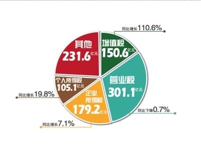财政收入_贵州财政大学_一季度全国财政收入