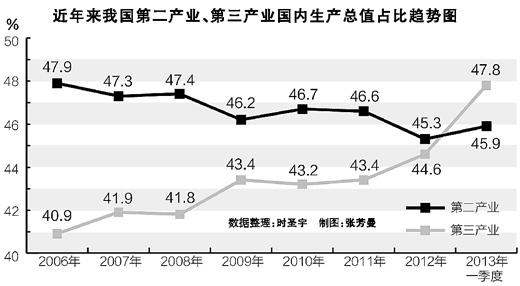 一季度服务业占比提高,与节日效应有关,有一定的偶然性。但从长远看,我国工业化已步入中后期,工业进一步发展需要以生产型服务业的发展为基础。人均GDP超过6000美元后,服务类需求也将大幅增加 2013年第一季度,服务业占整体经济规模的比重为47.8%,比去年同期提高1.6个百分点,超过了制造业的占比。服务业对经济增长贡献率超过制造业,最为直接原因是:一季度服务业在服务类消费需求和投资拉动的作用下反弹的速度达到8.