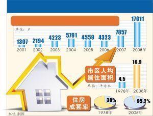 上海 人均面积_上海各区人均收入排名