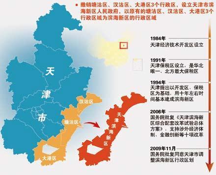 天津滨海新区人口_天津最富的区和最穷的区出炉啦 没想到滨海新区竟然这么