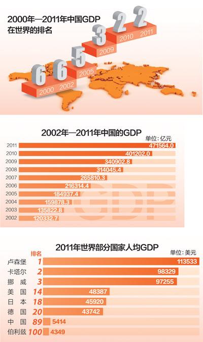 经济总量跃居世界前列_德国经济总量世界排名