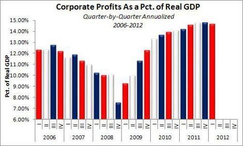 美国占gdp比例_美国国家债务首次冲破22万亿美元 罪魁祸首 竟是GDP