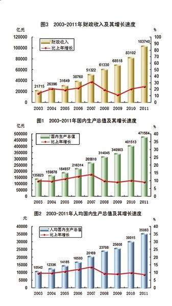 我国经济总量年均增长_我国经济gdp总量图